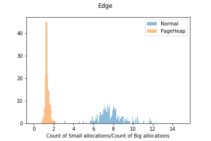Edge count of small allocations/count of big allocations