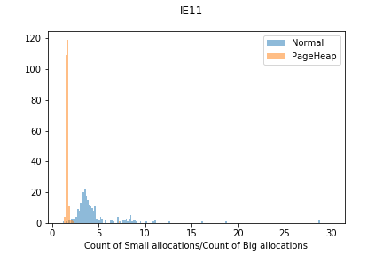 IE11 count of small allocations/count of big allocations