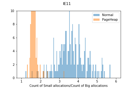 IE11 count of small allocations/count of big allocations zoomed